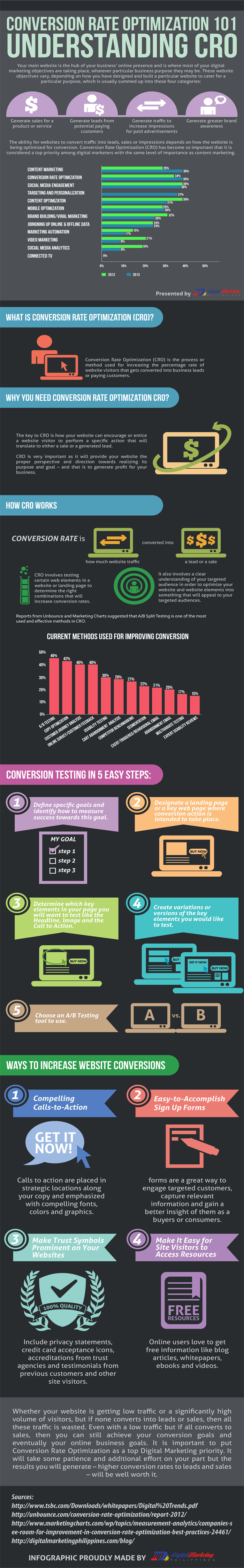 Conversion-Rate-Optimization-101-Understanding-CRO