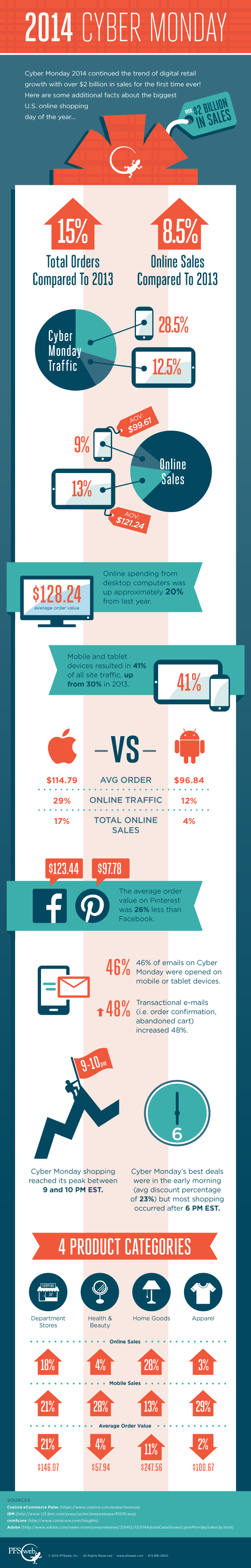 2014-Mobile Cyber Monday Infographic